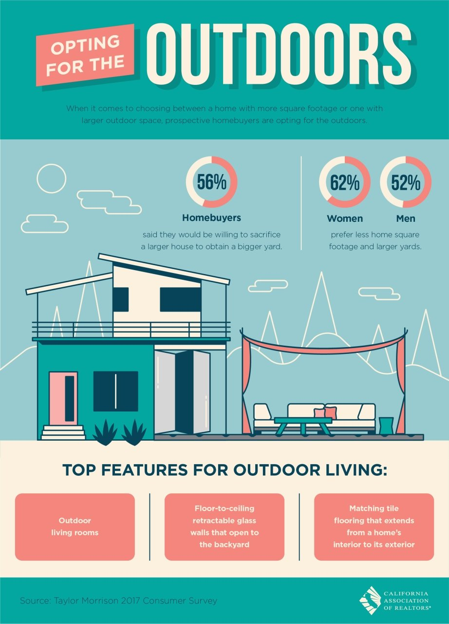 House size vs lot size infographic for Lot size house