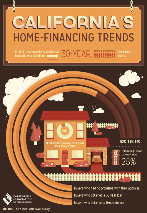 Home Financing Trends