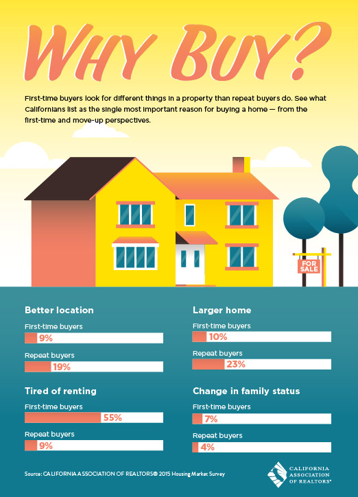 Why buy infographic for What to do before buying a home