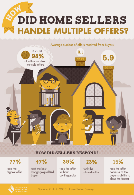 Home Selling with Multiple Offers