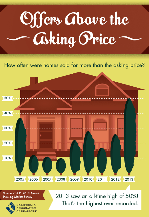 Asking Price [Infographic]